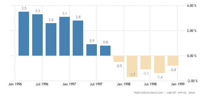 Historical Data Chart